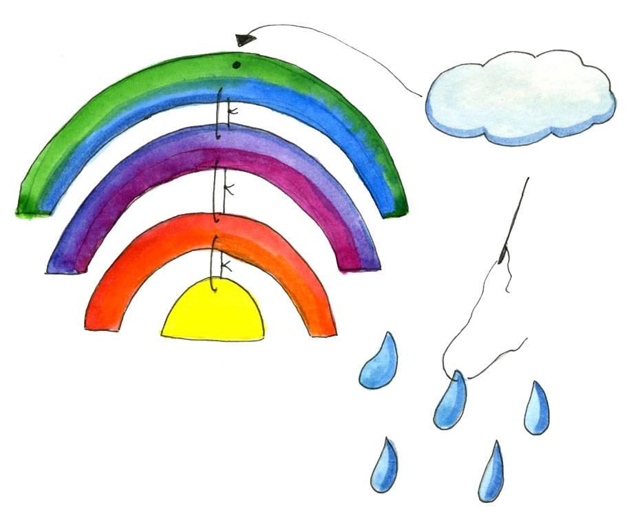 regenbogen wolke malen